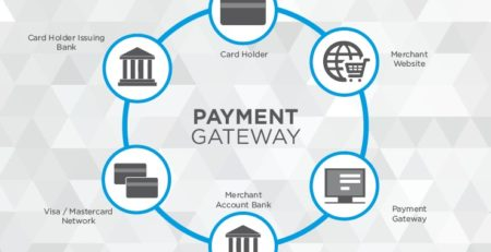 Online Payments Platform and Services