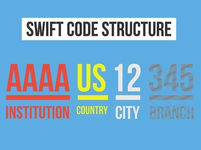 All Bank Swift Code List Of Bangladesh   Zoo Info Tech